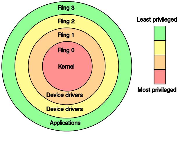 Intel Processor Rings